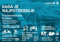 Infografika o pomoći u humanitarnim krizama (download)