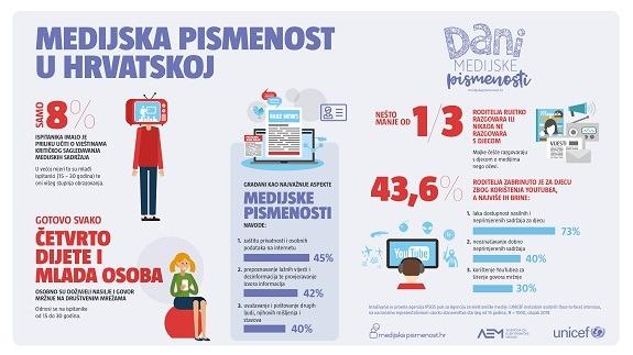 Rezultati istraživanja o medijskoj pismenosti koje je za Agenciju za elektroničke medije i UNICEF proveo IPSOS puls.